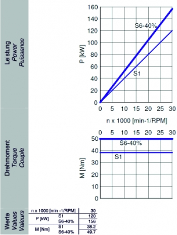 230MM直径电主轴 最高转速30.000 MIN-1(图1)